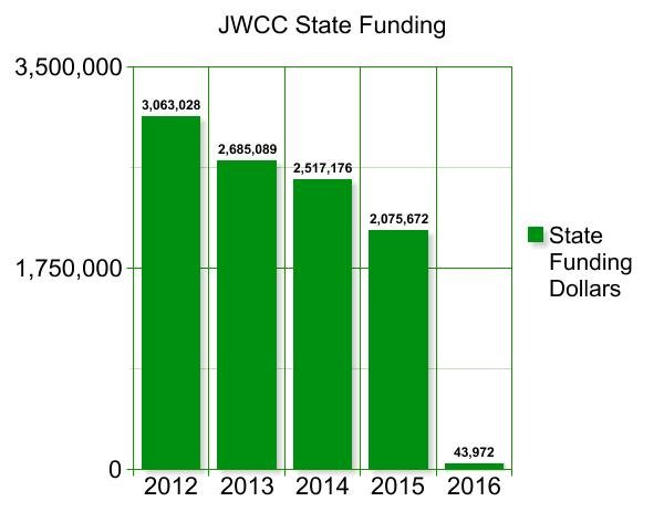 John Wood Community College received only 2.4 percent of its total funding from the state in 2016.