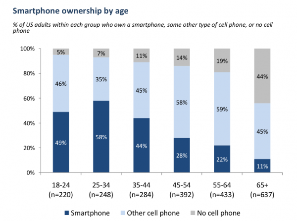 Smartphone ownership by age