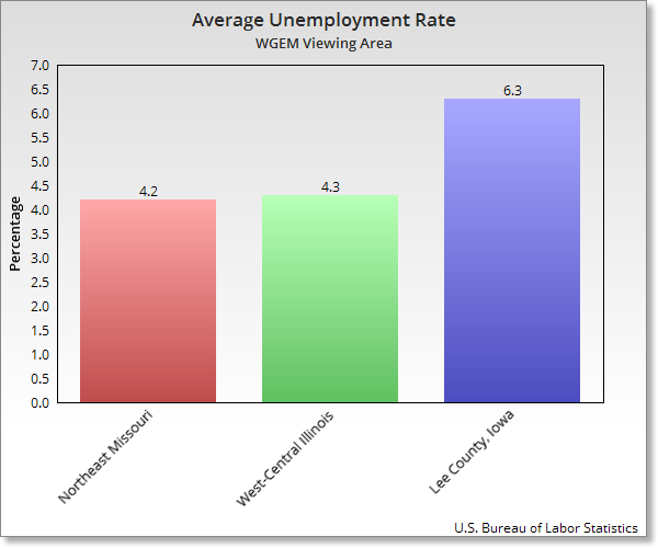 Average unemployment rates here in the Tri-States.
