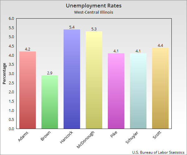 Unemployment numbers for West-Central Illinois counties.