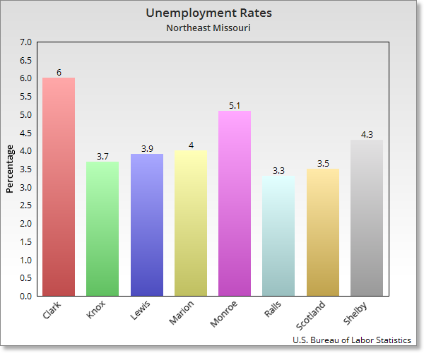 Unemployment numbers for northeast Missouri counties.