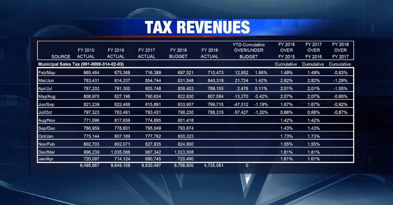 Quincy sales tax renevues