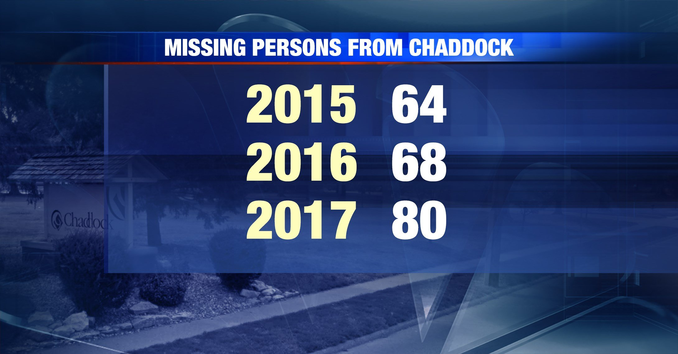 Quincy Police numbers for calls to Chaddock for missing persons