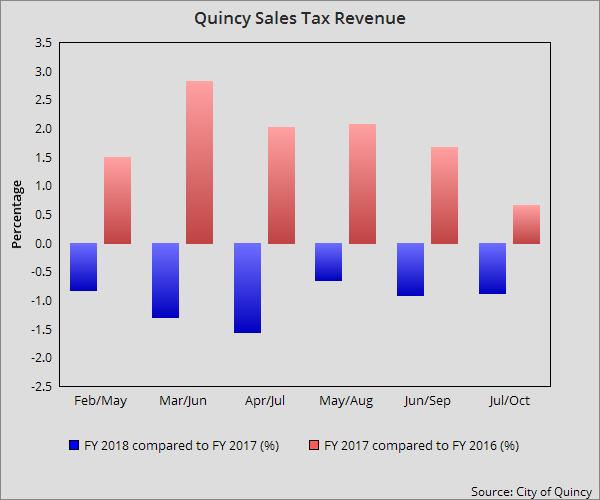 Quincy Sales Tax Revenue