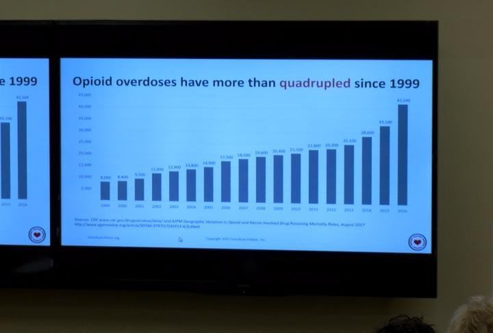 Stats show opioid abuse growing over the years.